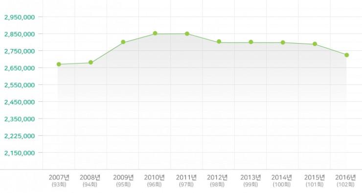 2007-2016년 전체교인 수 변동현황
