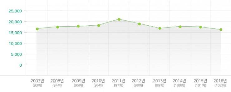 2007-2016년 영아부 변동 현황
