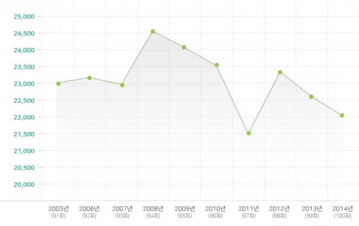 2007-2016년 유아부 변동 현황