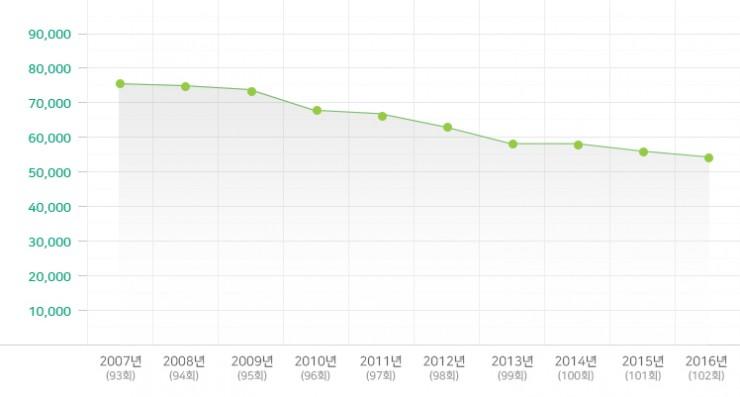 2007-2016년 유치부 변동 현황