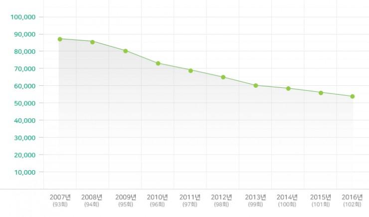2007-2016년 초등부 변동 현황