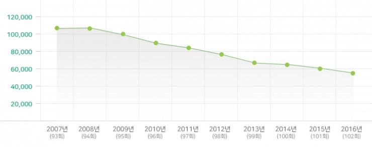 2007-2016년 소년부 변동 현황