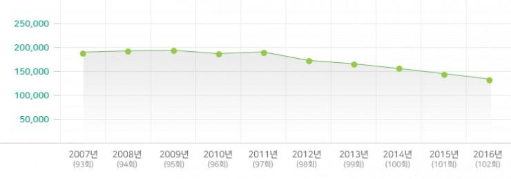 2007-2016년 중고등부 변동 현황