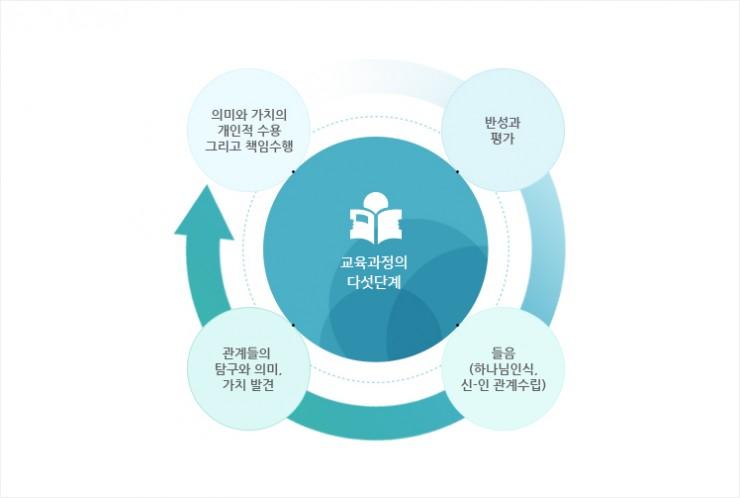 교육과정의 다섯단계