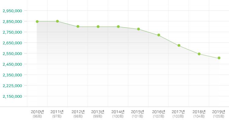 2009-2018년 전체교인 수 변동현황