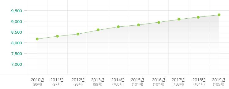 2009-2018년 교회수 변동현황