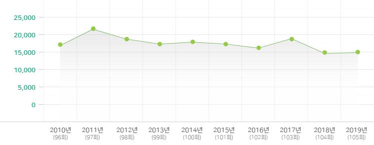 2009-2018년 영아부 변동 현황