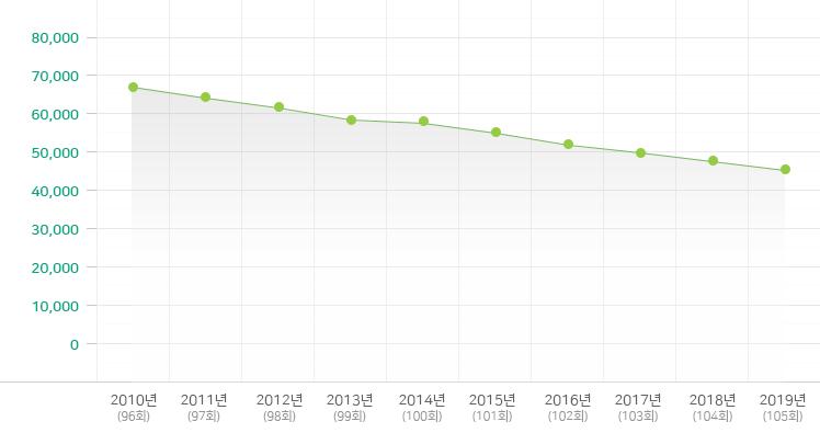 2009-2018년 유치부 변동 현황