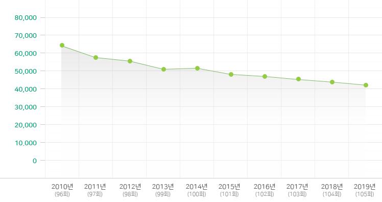 2009-2018년 유년부 변동 현황