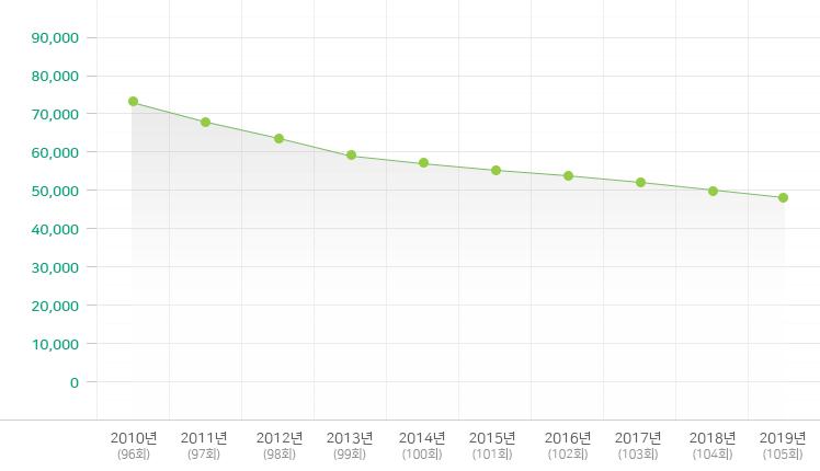 2009-2018년 초등부 변동 현황