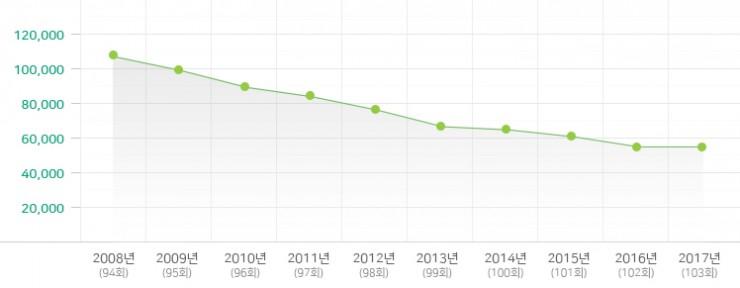 2008-2017년 소년부 변동 현황