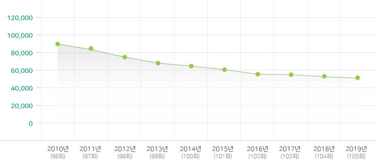 2009-2018년 소년부 변동 현황