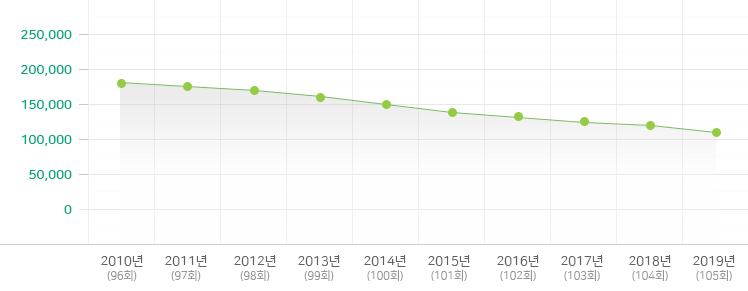 2009-2018년 중고등부 변동 현황